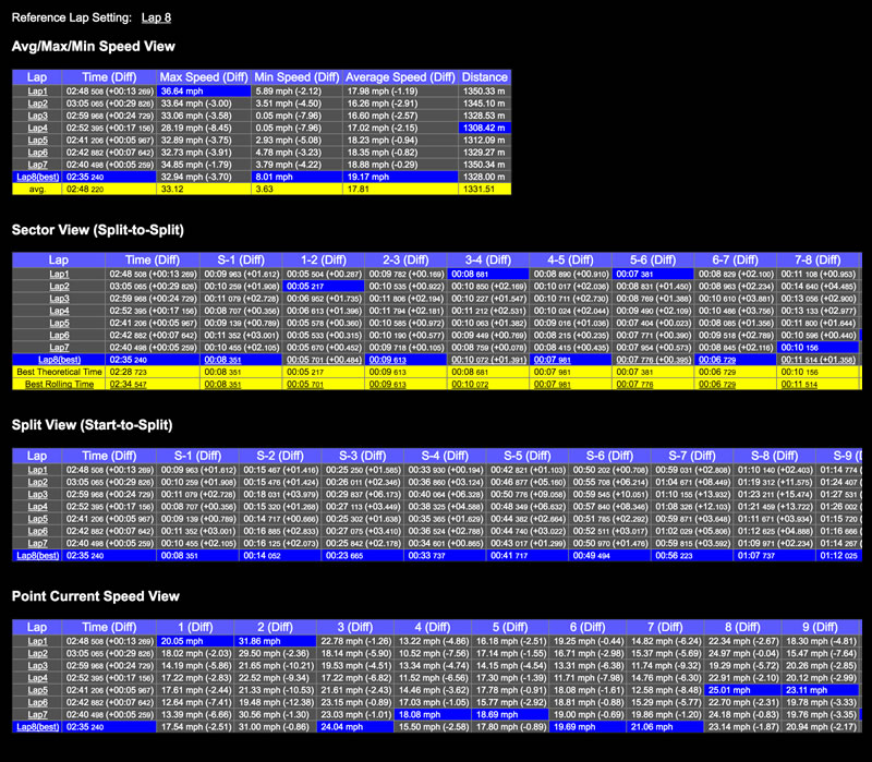 Motocross GPS Lap Timer - Software